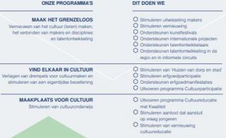 Nieuwe programma's en programmaleiders